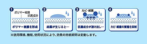 エアコンクリーニングのイメージ